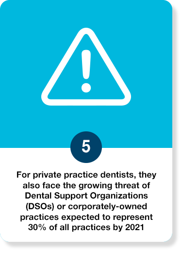 For private practice dentists, they also face the growing threat of Dental Support Organizations (DSOs) or corporately-owned practices expected to represent 30% of all practices by 2021